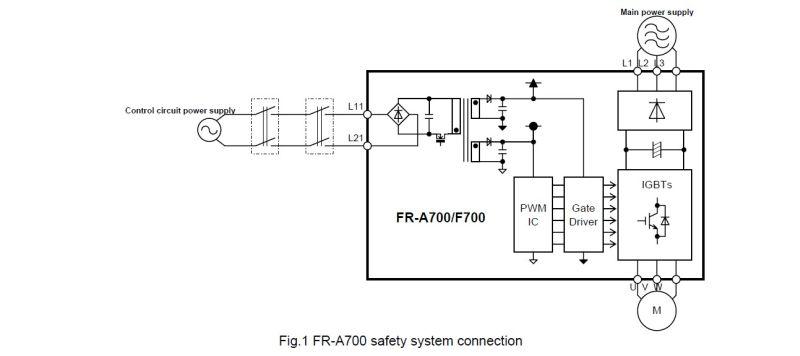 Safety System diagram